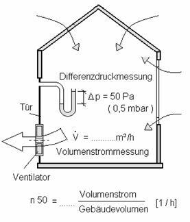 Luftdichtheitsprüfung / technisch (c) Lutz Weidner / Thüringen / http://www.bauthermografie-luftdichtheit.de